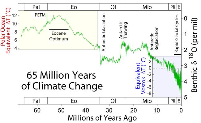 Quaternary Period Climate